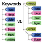 Should I use flat or hierarchical keywords?